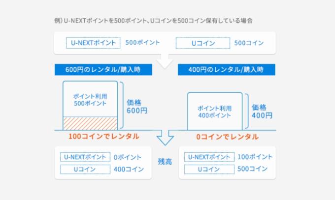 U-NEXTコインとポイントの違いを解説!「0コインで購入」とは?
